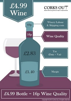 The real cost of wine